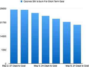 Week 2 Calories to Reach ST Goal