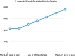 Week 2 Cumulative Deficit
